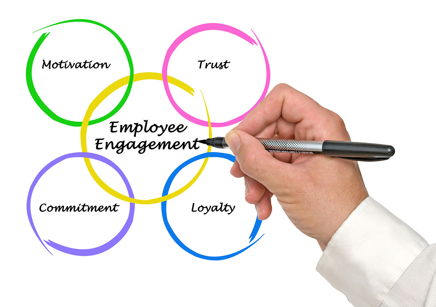 full engagement the integration of employee Press releases recent press  today announced that microsoft has chosen the full sap  microsoft will be equipped to improve employee engagement and realize the.